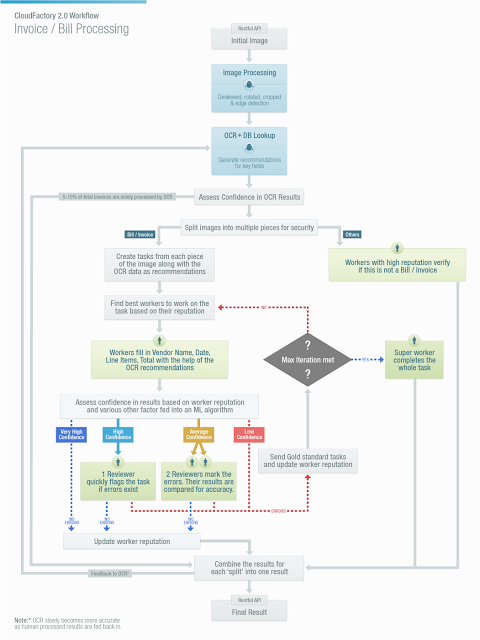 CloudFactory 2.0 Workflow