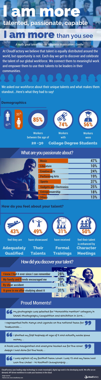I am more Talent Survey Results
