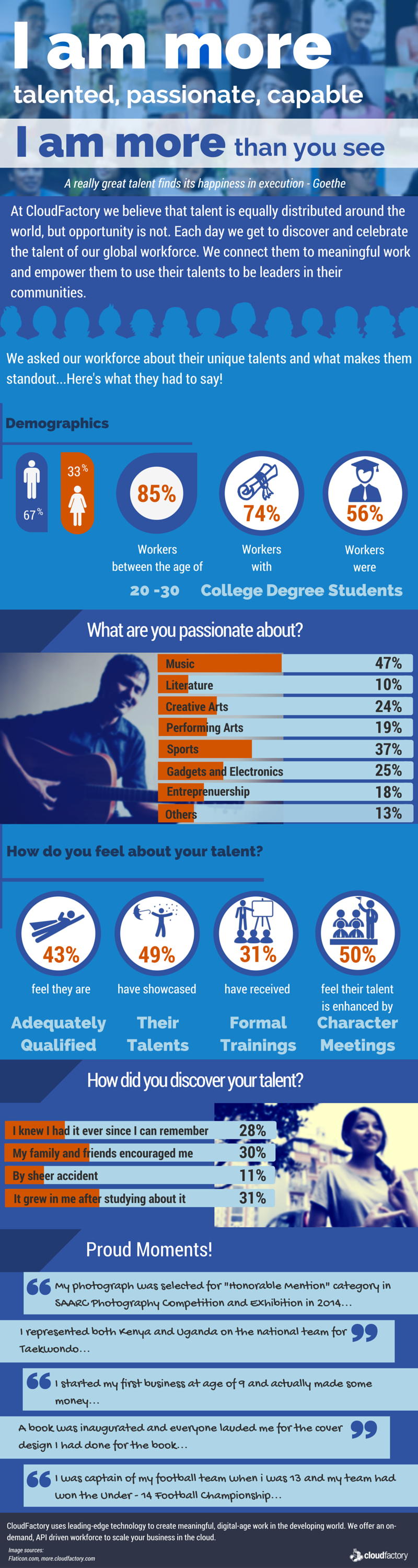 I am more Talent Survey Results