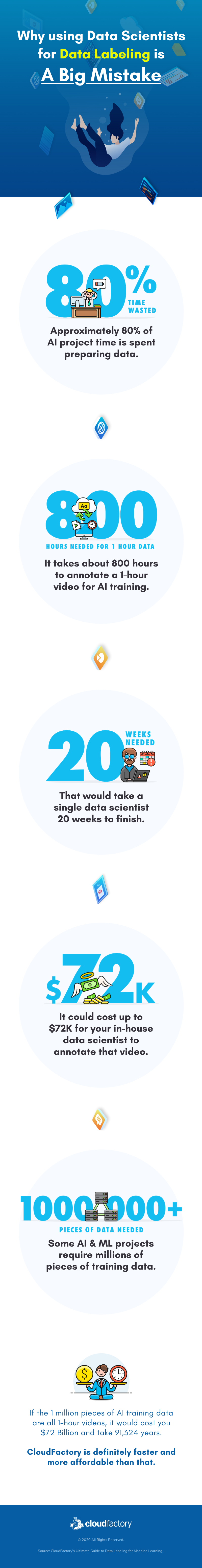 Why Using Data Scientists for Data Labeling is a Big Mistake