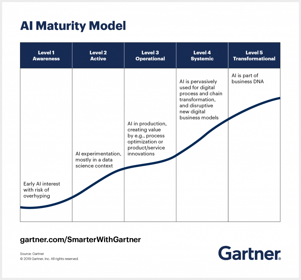 This Gartner chart shows the 5 levels of AI maturity. At Level 1, a business shows early AI interest, with risk of overhyping. Level 2 is AI experimentation, mostly in a data science context. Level 3 means AI is in production and creating value. At Level 4, AI is pervasively used for digital process and chain transformation, and for disruptive new digital business models. At Level 5, AI is part of a business' DNA.