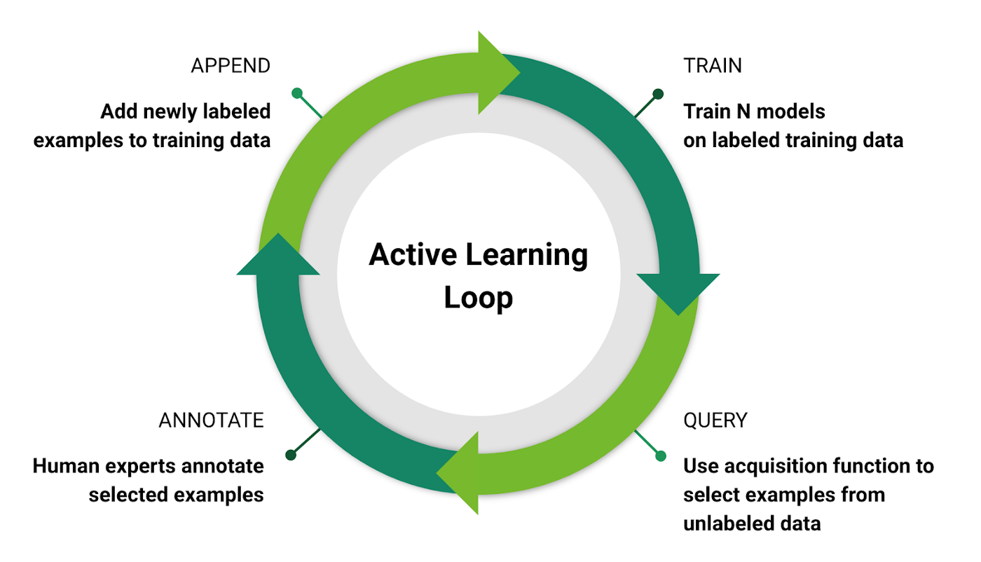 This image shows an active learning loop in machine learning. It is represented by a circle to show the continuous process of training. The steps include: 1) Train, where models are trained on labeled training data; 2) Query, where select examples are pulled from unlabeled data; 3) Annotate, where human experts annotate the selected examples; and 4) Append, where newly labeled examples are added to the training data.