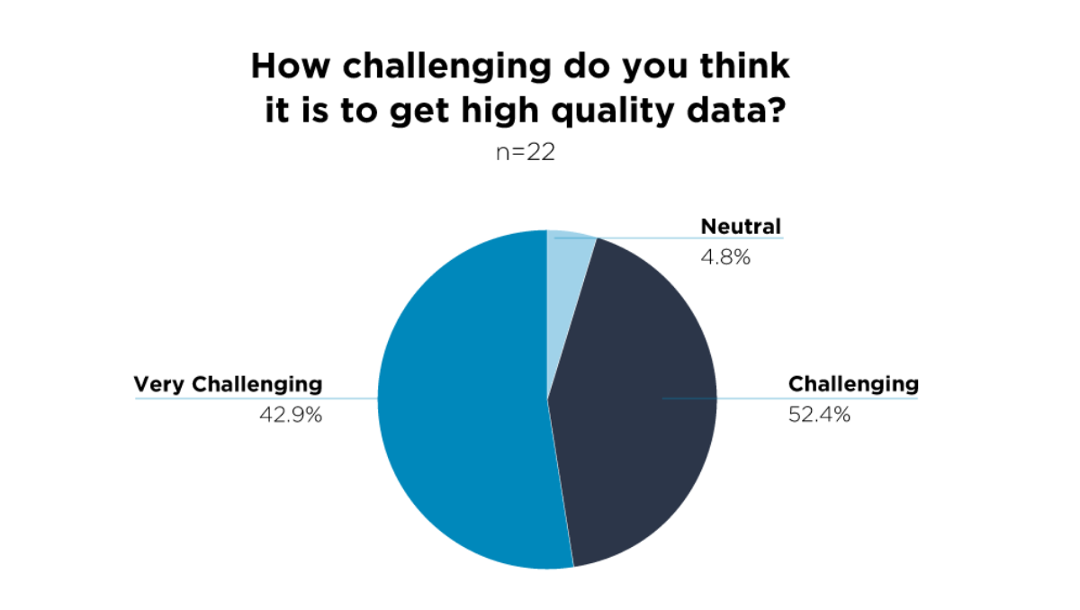 Avoid the Challenge of Achieving High-Quality Data