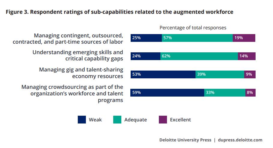 Deloitte Report Augmented Workforce