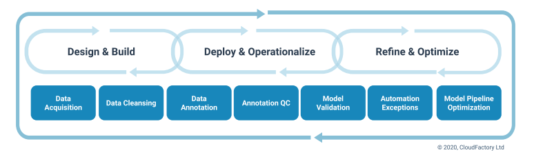 This image shows the machine learning model development process, broken down into three stages: 1) design and build, 2) deploy and operationalize, and 3) refine and optimize. People are involved through that process, and the tasks they are involved in are listed at the bottom of the image, under the model development process. Tasks include data acquisition, data cleansing, data annotation, annotation quality control (QC), model validation, automation exceptions, and model pipeline optimization.