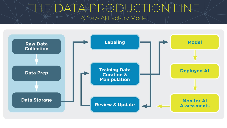 Data Production Line