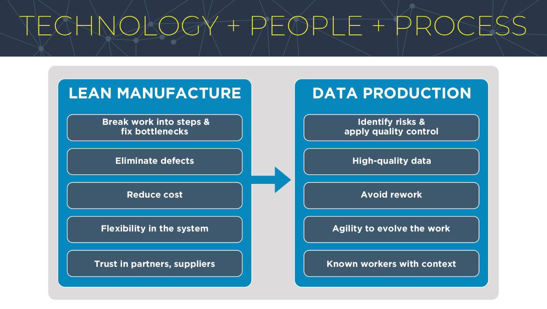 Technology+People+Process
