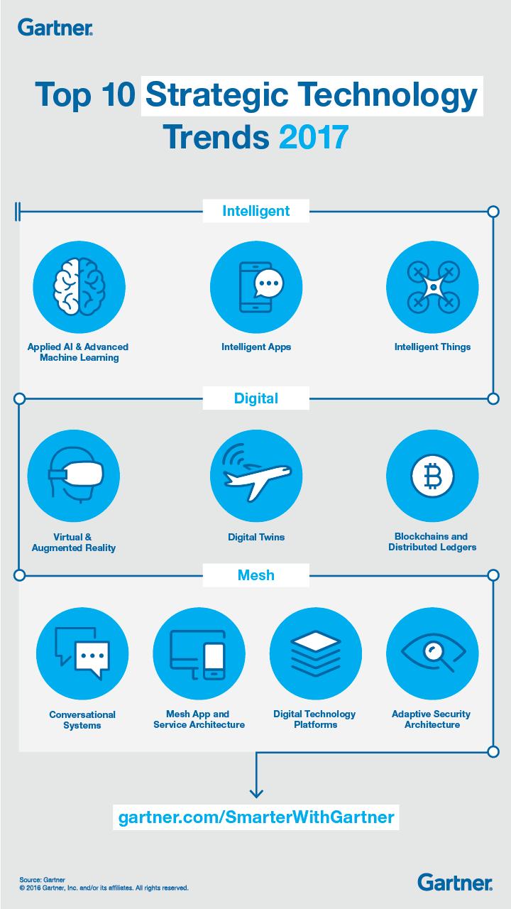 Top Ten Strategic Technology Trends 2017 - Infographic