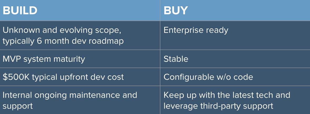 "Compare ""build vs. buy"" benefits"