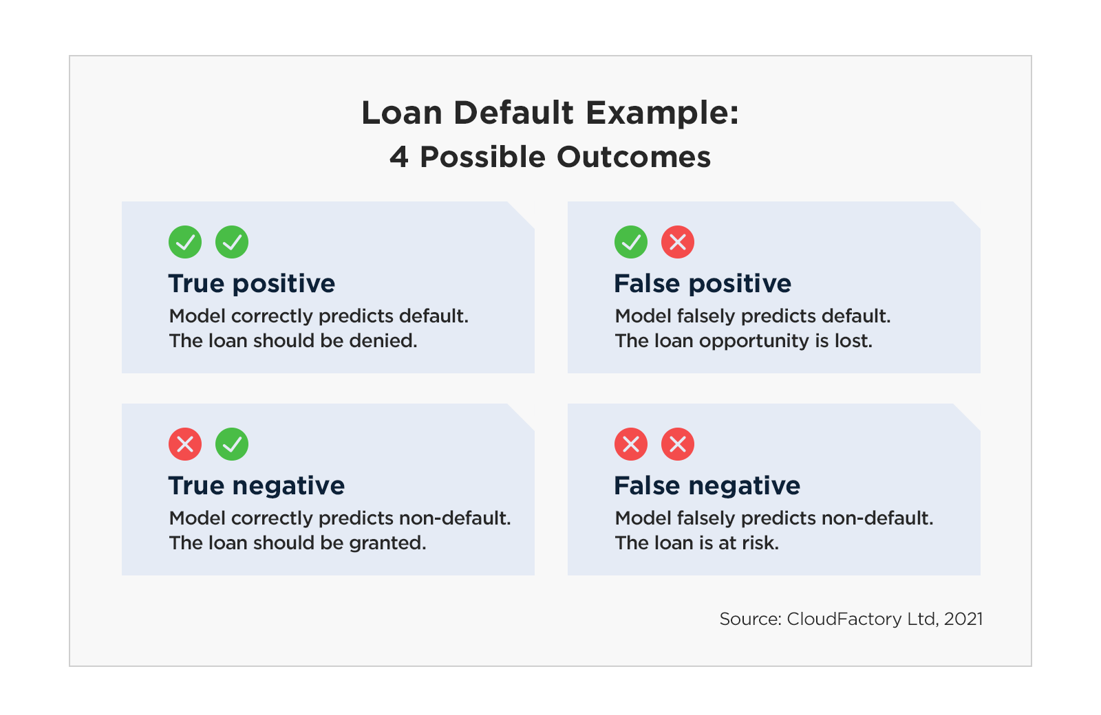 This image shows the four possible outcomes when building a model to predict loan default. Outcome 1: True positive. The model correctly predicts default, and the loan should be denied. Outcome 2: True negative. The model correctly predicts non-default, and the loan should be granted. Outcome 3: False positive. The model falsely predicts default, and the loan opportunity is lost. Outcome 4: False negative. The model falsely predicts non-default, and the loan is at risk.