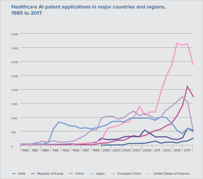 This image is a line chart that shows the number of healthcare AI patent applications in major countries and regions around the world, from 1985 to 2017. The number increases dramatically, particularly after 2011.