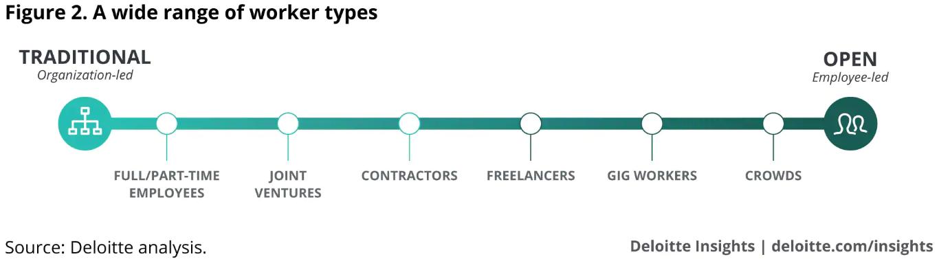 Deloitte Analysis - Workforce Ecosystem