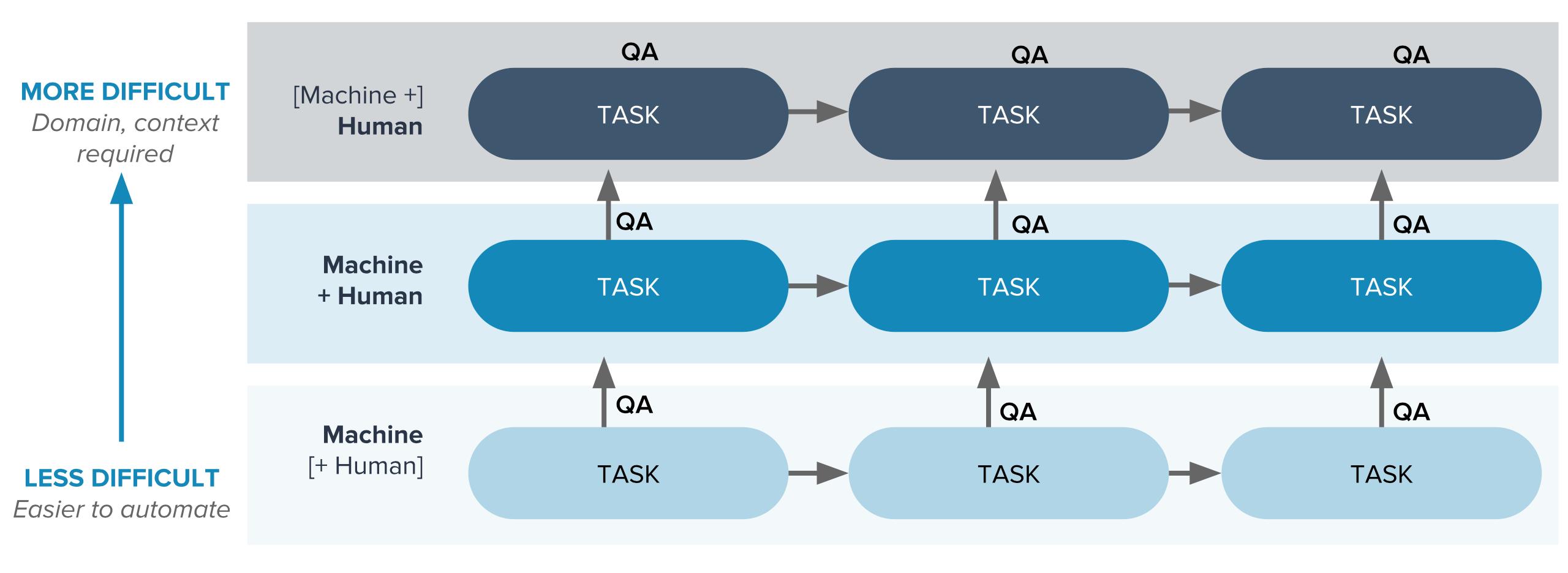 Tool-People Task Progression