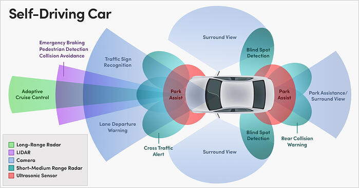 This diagram illustrates some of the features of a self-driving vehicleand the various types of data it collects and uses, including long-range radar, cameras, short and medium range radar, and ultrasonic sensor data.