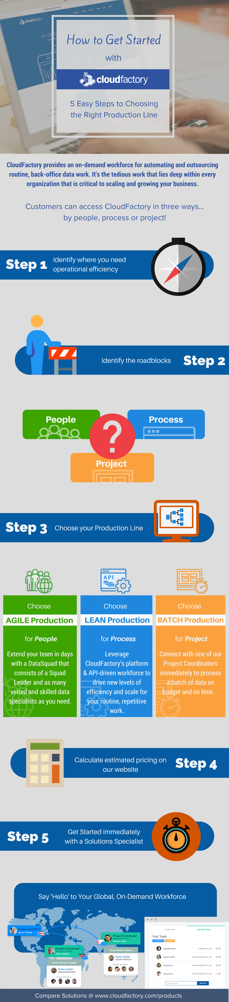 How to Get Started with CloudFactory