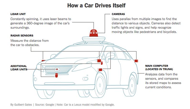 How Car Drives Itself