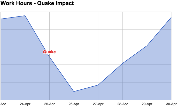 Earthquake_Worker_Productivity