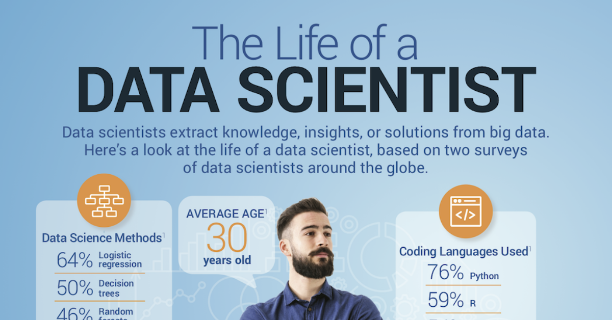 The Life of a Data Scientist [Infographic]